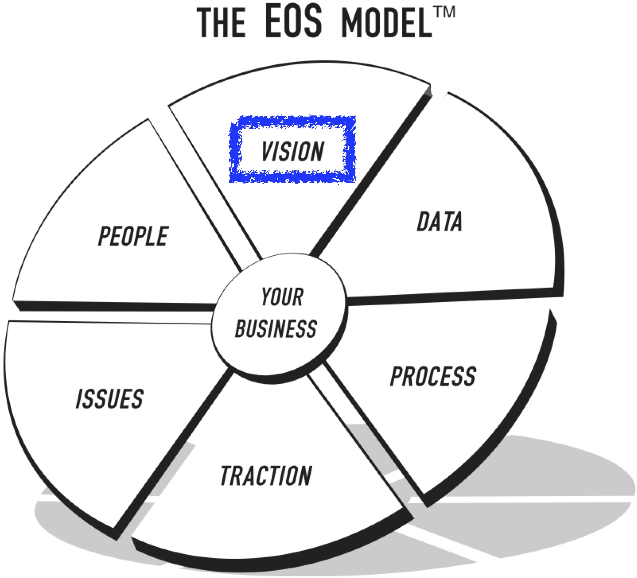 Vision and the Entrepreneurial Operating System (EOS)